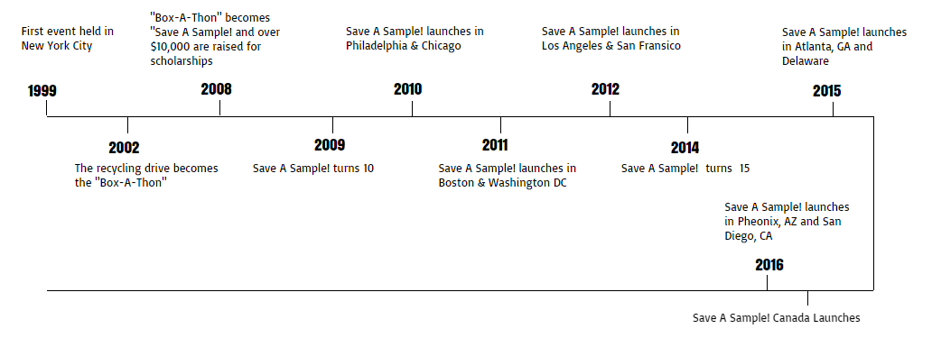 The history of Save a Sample!